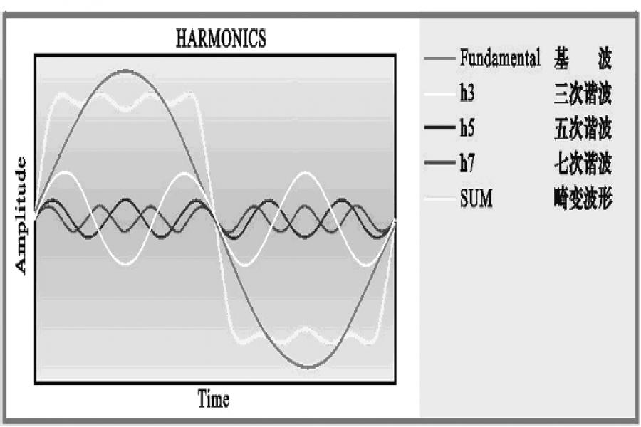 昱沃干货 - 谐波畸变对电力系统的影响及评估方法